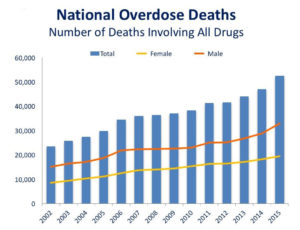 Deaths attributed to the opioid crisis is 64'000 in America